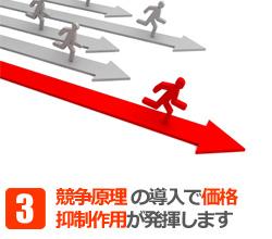 競争原理の導入で価格抑制効果が発生します
